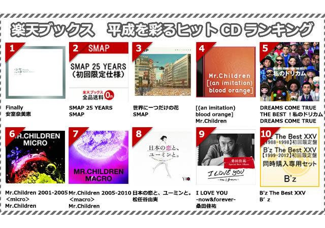 楽天ブックスが「平成を彩るヒットCDランキング」を発表 ! ~平成に発売されたCDのうち、「楽天ブックス」で最も売れたトップ10は?